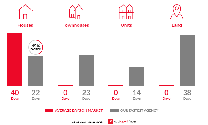 Average time to sell property in Hesket, VIC 3442