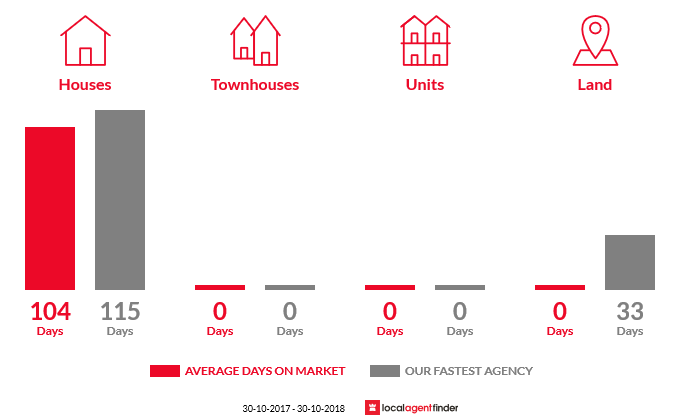 Average time to sell property in Hester Brook, WA 6255
