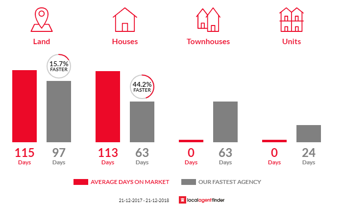 Average time to sell property in Hewett, SA 5118