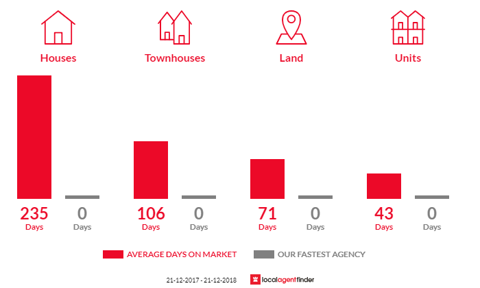 Average time to sell property in Heyfield, VIC 3858
