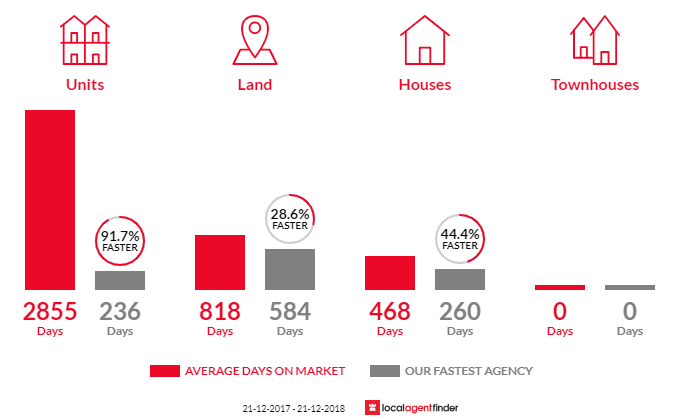 Average time to sell property in Heywood, VIC 3304