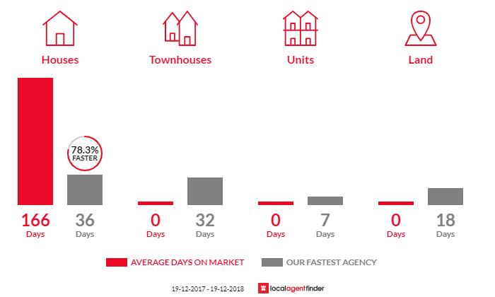 Average time to sell property in High Range, NSW 2575