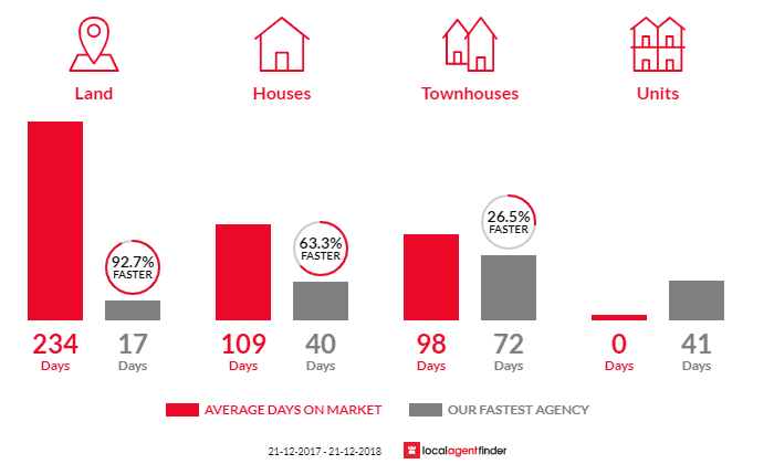 Average time to sell property in High Wycombe, WA 6057
