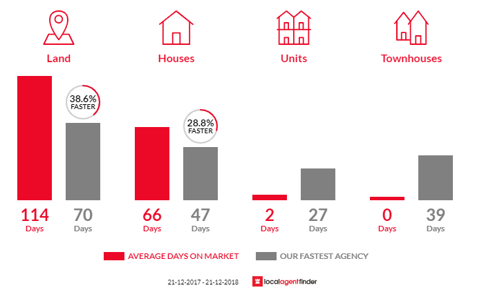 Average time to sell property in Highbury, SA 5089