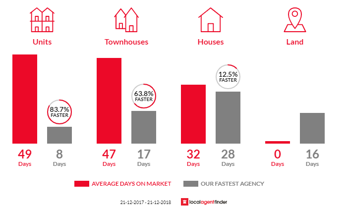 Average time to sell property in Highett, VIC 3190
