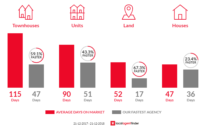 Average time to sell property in Highgate, WA 6003