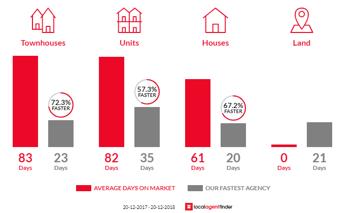Average time to sell property in Highgate Hill, QLD 4101