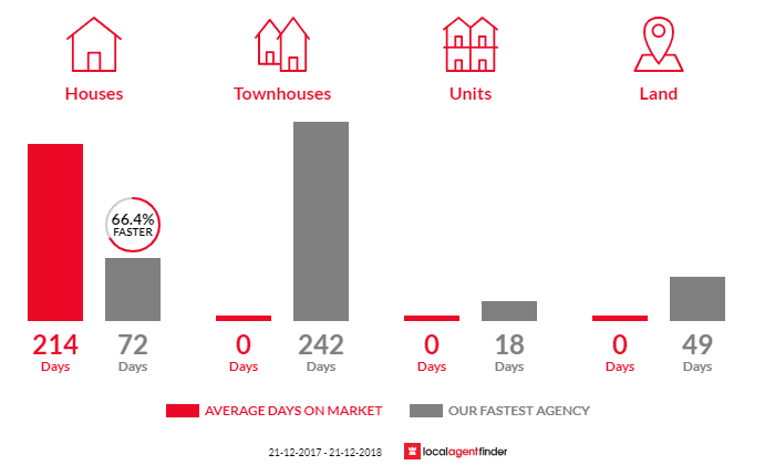 Average time to sell property in Highlands, VIC 3660