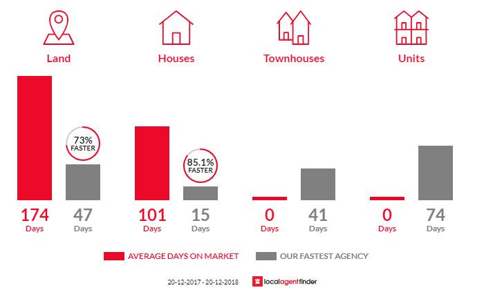 Average time to sell property in Highvale, QLD 4520