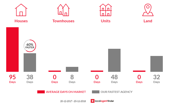 Average time to sell property in Highworth, QLD 4560