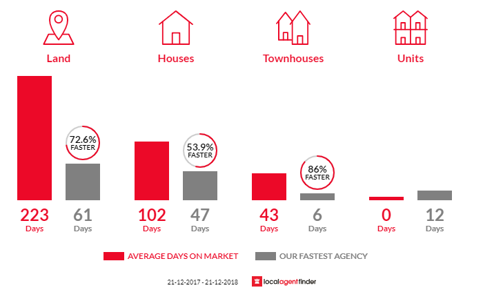 Average time to sell property in Hillbank, SA 5112