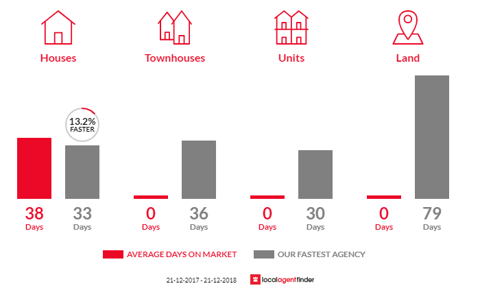 Average time to sell property in Hillcrest, VIC 3351