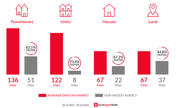 Average time to sell property in Hillcrest, QLD 4118