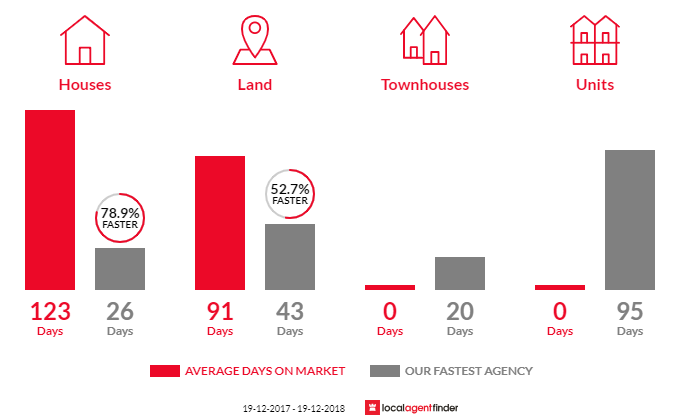 Average time to sell property in Hillgrove, NSW 2350