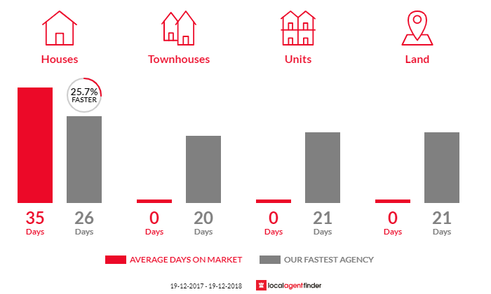 Average time to sell property in Hillsborough, NSW 2290