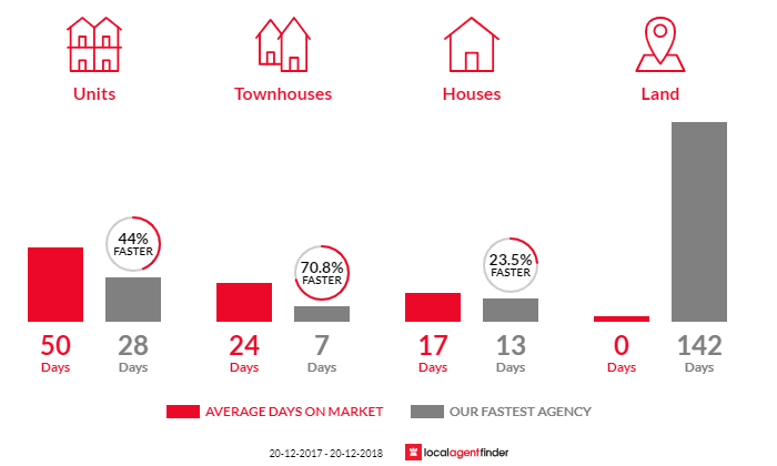 Average time to sell property in Hillsdale, NSW 2036
