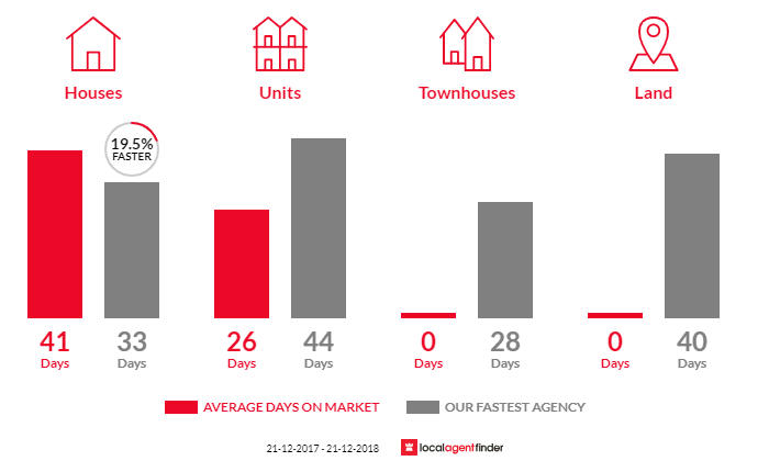 Average time to sell property in Hilton, SA 5033