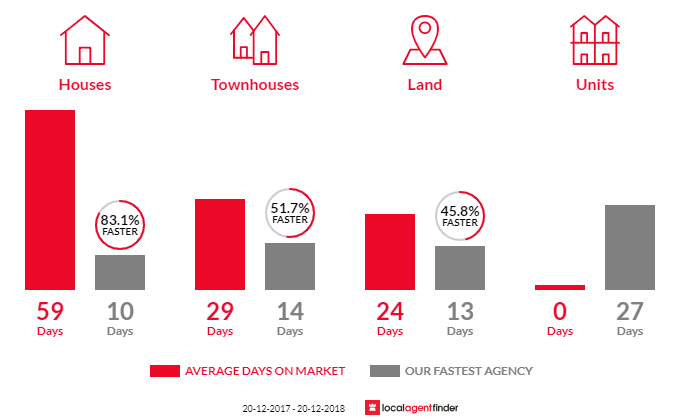 Average time to sell property in Hinchinbrook, NSW 2168