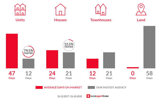 Average time to sell property in Hobart, TAS 7000