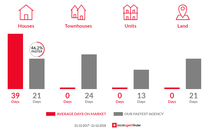 Average time to sell property in Hoddles Creek, VIC 3139