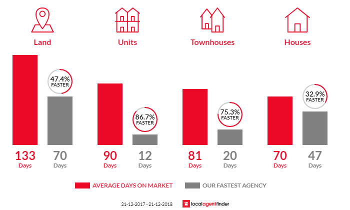 Average time to sell property in Holden Hill, SA 5088