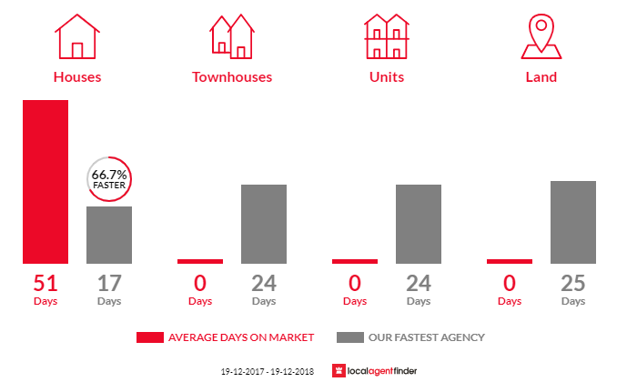 Average time to sell property in Holgate, NSW 2250