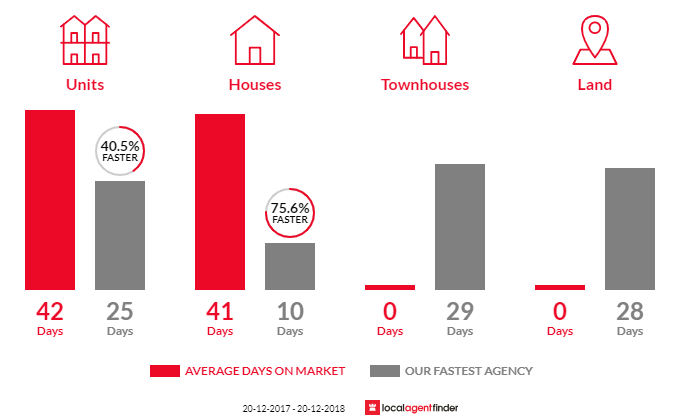 Average time to sell property in Holroyd, NSW 2142