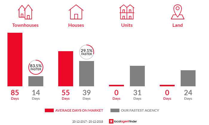 Average time to sell property in Holsworthy, NSW 2173