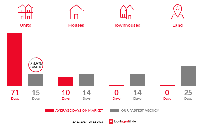 Average time to sell property in Homebush West, NSW 2140