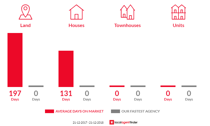 Average time to sell property in Hopetoun, VIC 3396