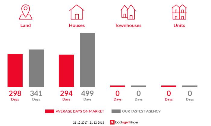 Average time to sell property in Hopetoun, WA 6348