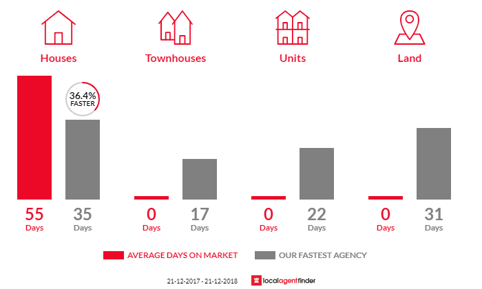 Average time to sell property in Hopetoun Park, VIC 3340