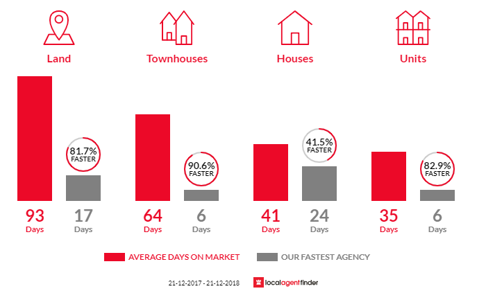 Average time to sell property in Hoppers Crossing, VIC 3029