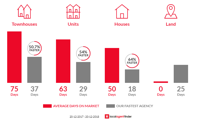 Average time to sell property in Hornsby, NSW 2077