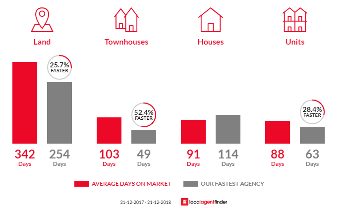 Average time to sell property in Horsham, VIC 3400