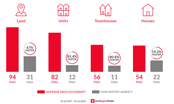 Average time to sell property in Horsley, NSW 2530