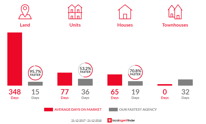 Average time to sell property in Hove, SA 5048