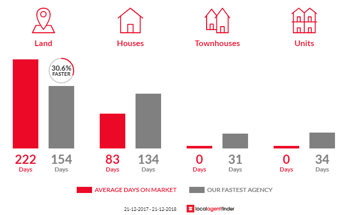 Average time to sell property in Howqua Inlet, VIC 3723