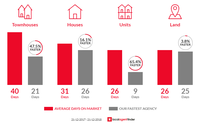 Average time to sell property in Howrah, TAS 7018