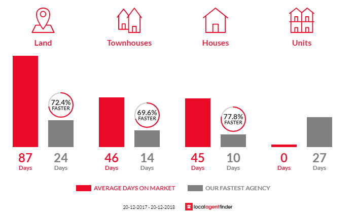 Average time to sell property in Hoxton Park, NSW 2171