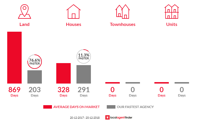 Average time to sell property in Hughenden, QLD 4821