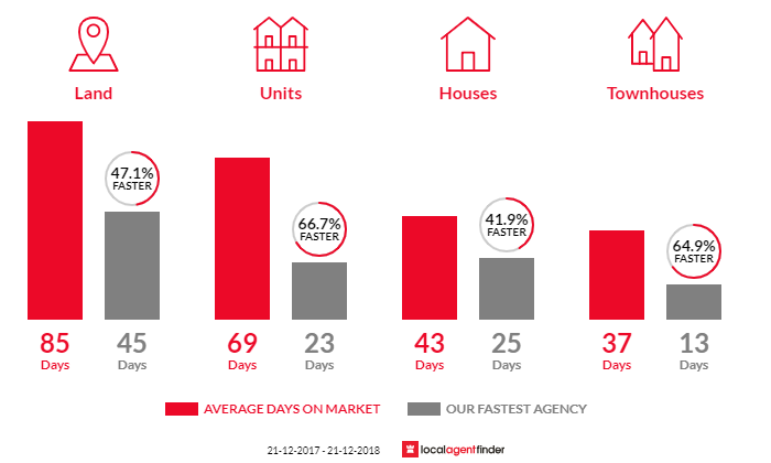 Average time to sell property in Hughesdale, VIC 3166