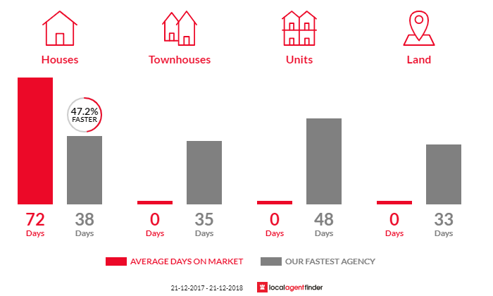 Average time to sell property in Hunchy, QLD 4555