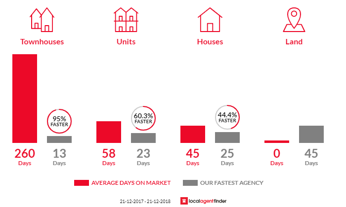 Average time to sell property in Huntingdale, VIC 3166
