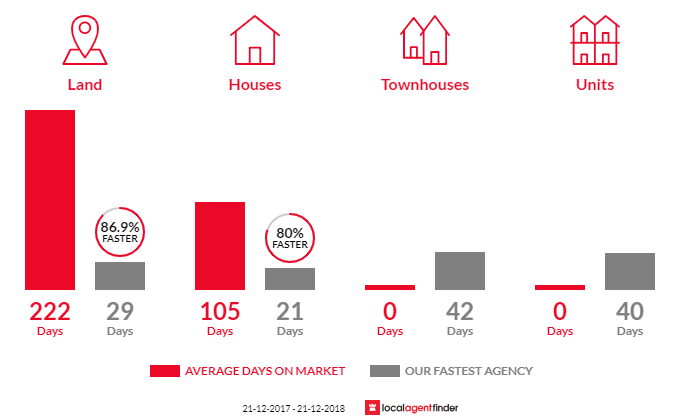 Average time to sell property in Huntingdale, WA 6110