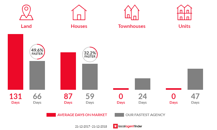 Average time to sell property in Huntly, VIC 3551