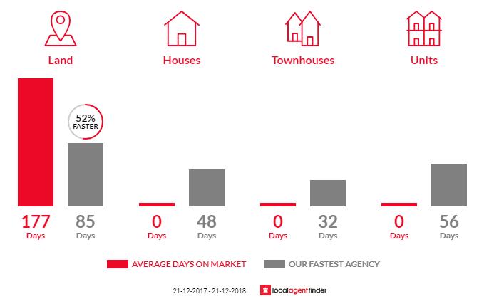 Average time to sell property in Huon Creek, VIC 3691
