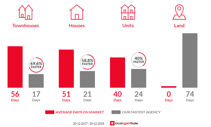 Average time to sell property in Hurlstone Park, NSW 2193