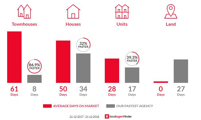 Average time to sell property in Hurstbridge, VIC 3099