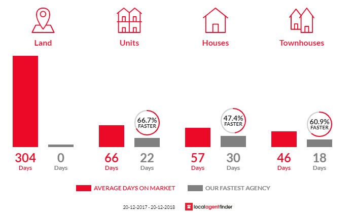 Average time to sell property in Hurstville, NSW 2220
